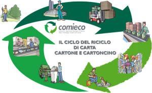 ad_aci_catena_si_riciclera_carta_e_cartone_grazie_ad_un_contributo_